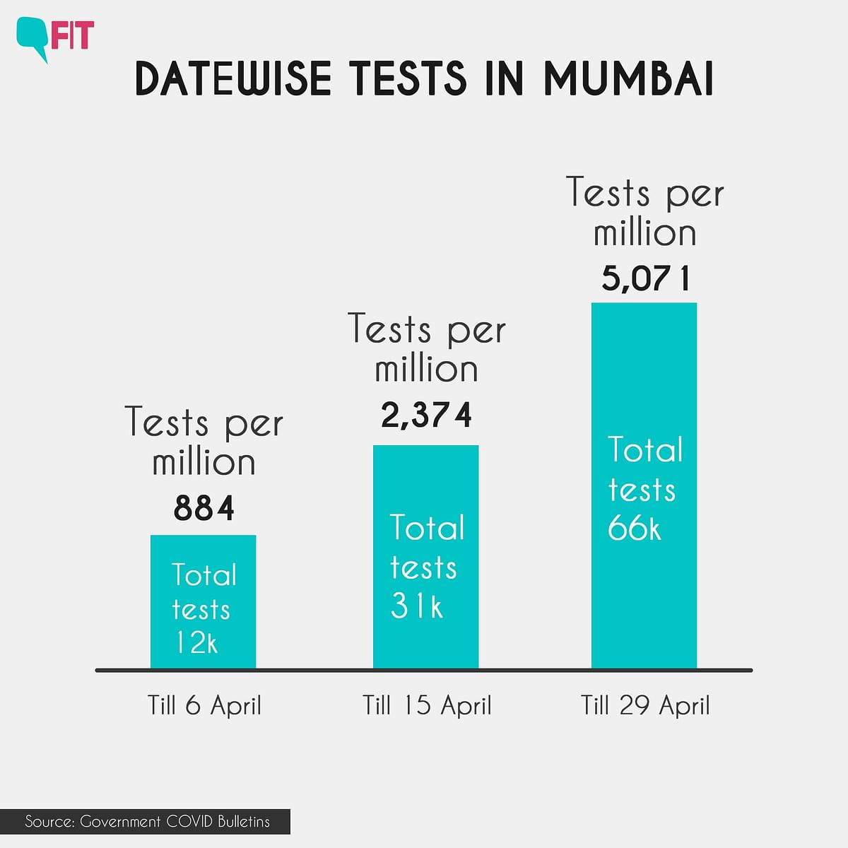 Testing data of Mumbai.