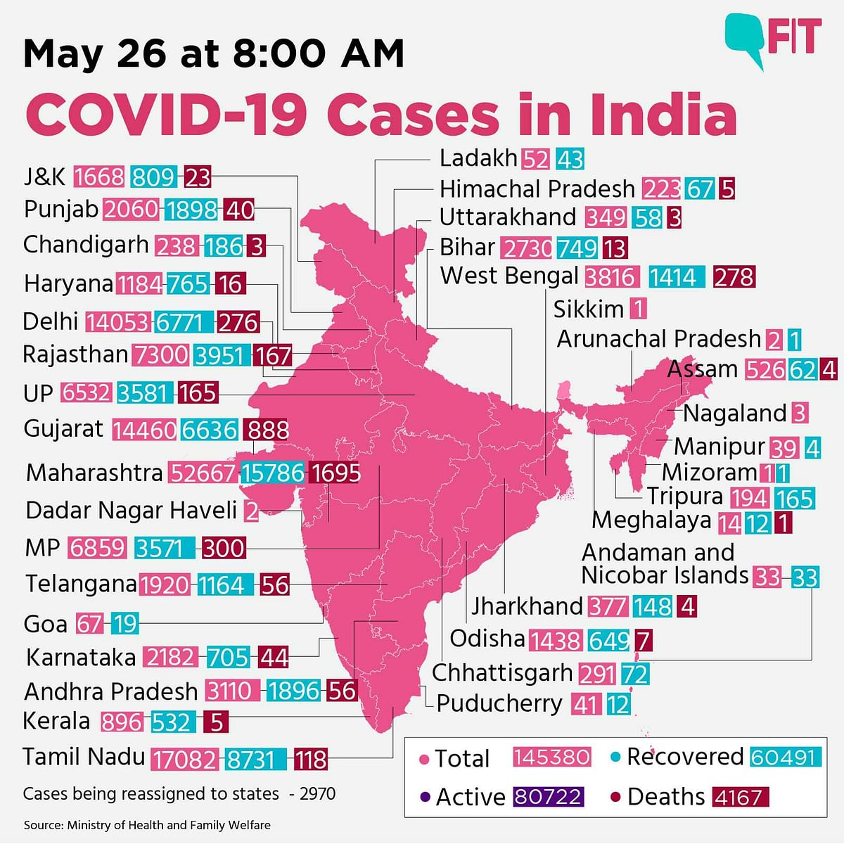 COVID-19 India Updates: 80722 Active Cases; 4167 Deaths