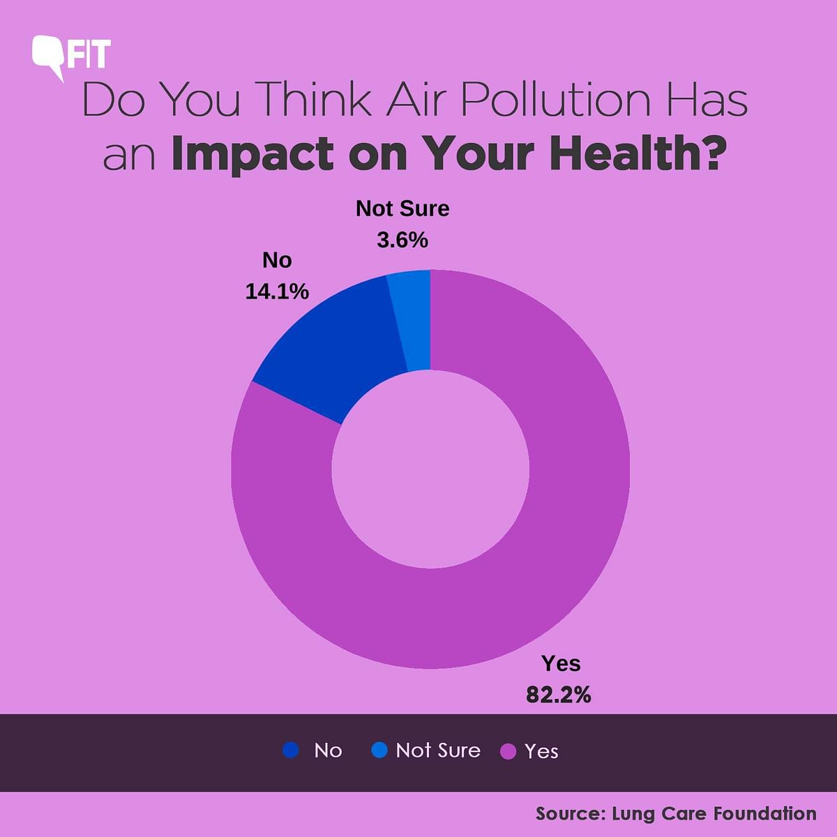Source: Lung Care Foundation