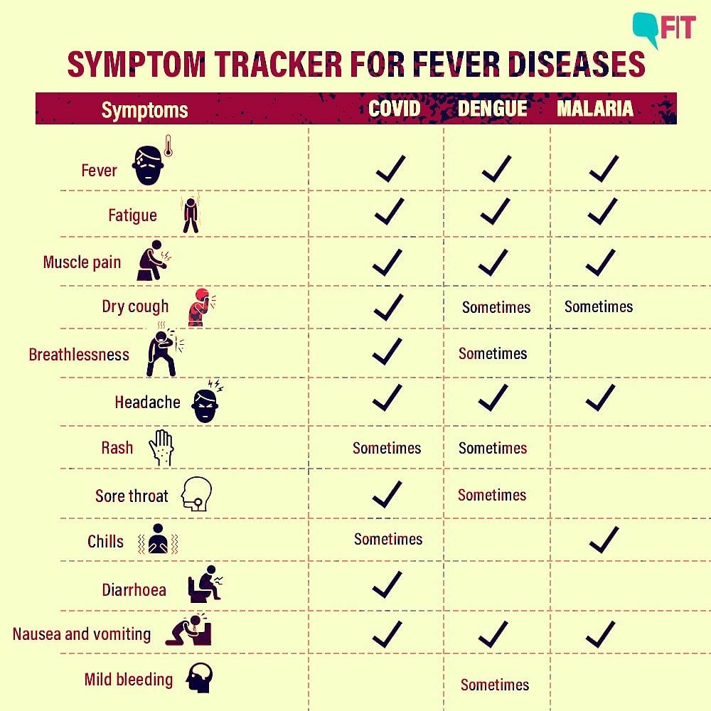 Do you know the different symptoms for dengue, COVID-19 and malaria?