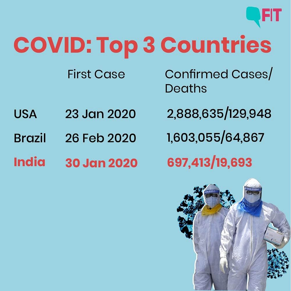 India at No.3 in COVID Rankings: How Did We Get Here?