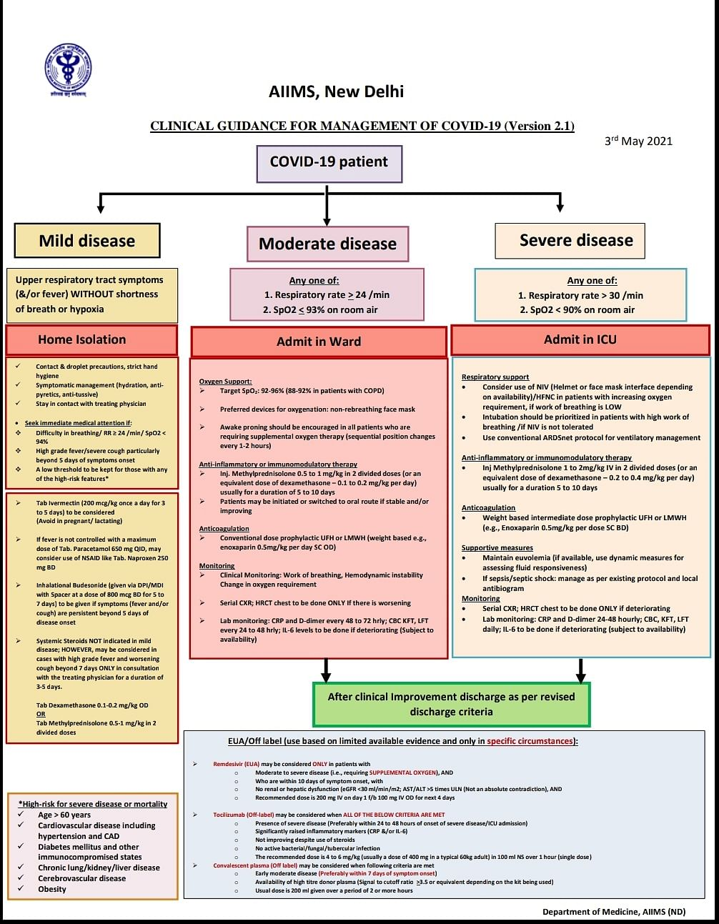 """<div class=""""paragraphs""""><p>The latest COVID management guidelines released by AIIMS on 3 May.</p></div>"""