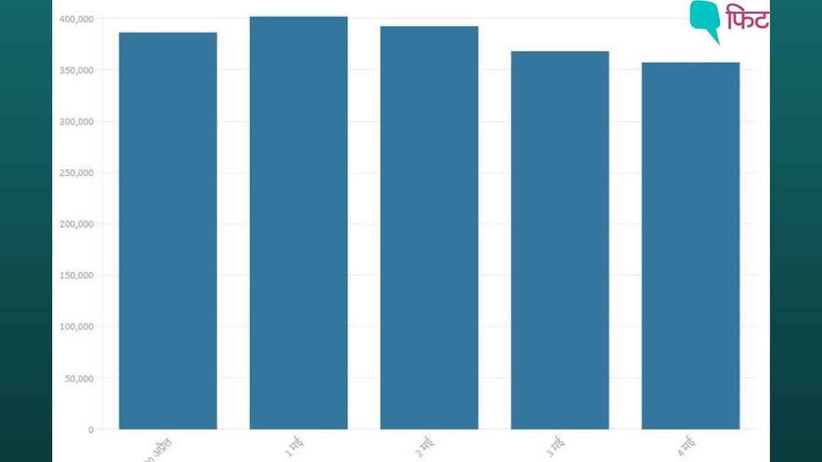 "<div class=""paragraphs""><p>4 मई 2021- अब तक 2 करोड़ से ज्यादा लोग कोरोना पॉजिटिव, 2.22 लाख लोगों की मौत</p></div>"