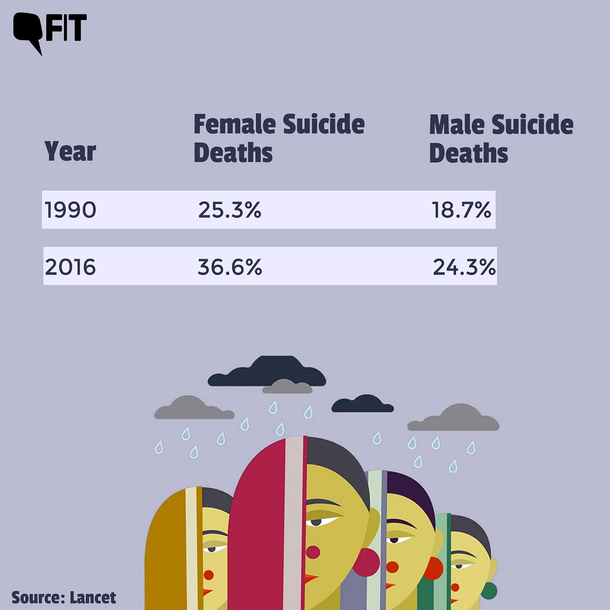 """<div class=""""paragraphs""""><p>India's contribution to global suicide deaths increased from 25.3 percent in 1990 to 36.6 percent in 2016 among women.</p></div>"""