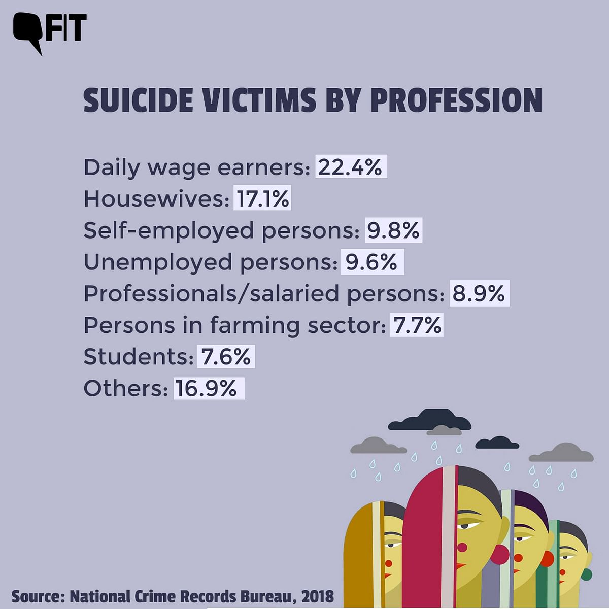 """<div class=""""paragraphs""""><p>Housewives form the second-largest group killing themselves, according to NCRB data.</p></div>"""