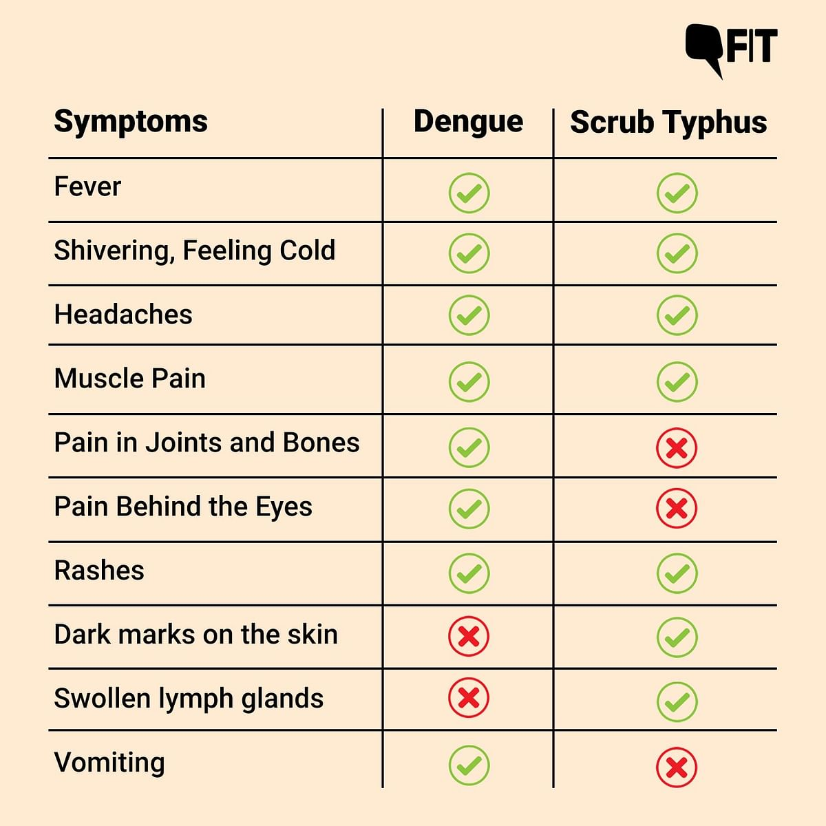 """<div class=""""paragraphs""""><p>Dengue vs Scrub Typhus</p></div>"""
