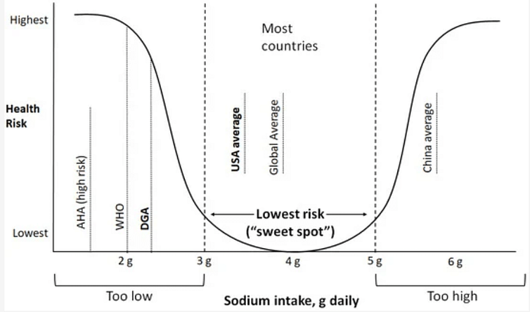 """<div class=""""paragraphs""""><p>The researchers argue there's a 'sweet spot' for salt intake and heart disease risk.</p></div>"""